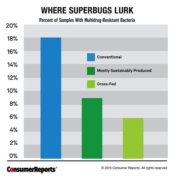 CR-Health-Where-Superbugs-Lurk-Chart-08-15