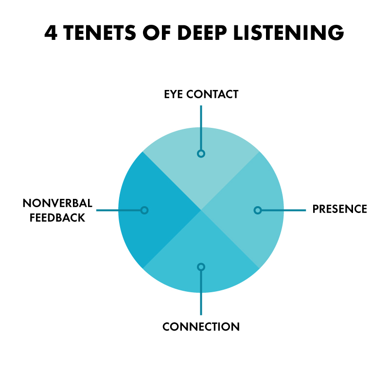 deep_listening