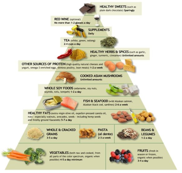 weight loss with anti inflammatory diet