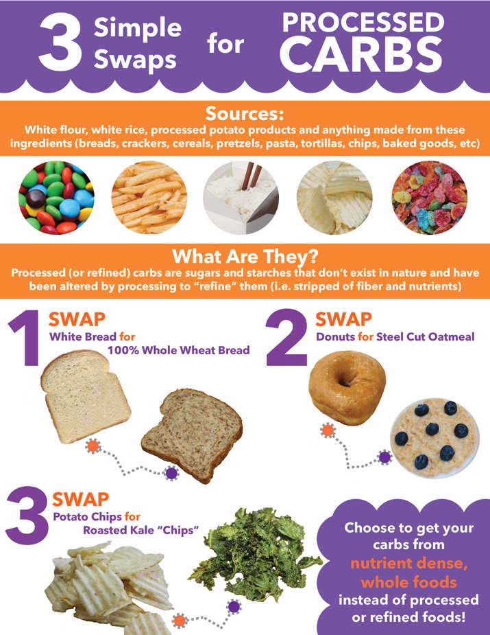 what are carbs - 715×925