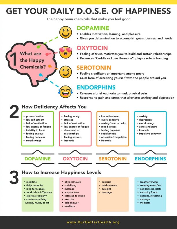 daily-dose-happiness-infographic